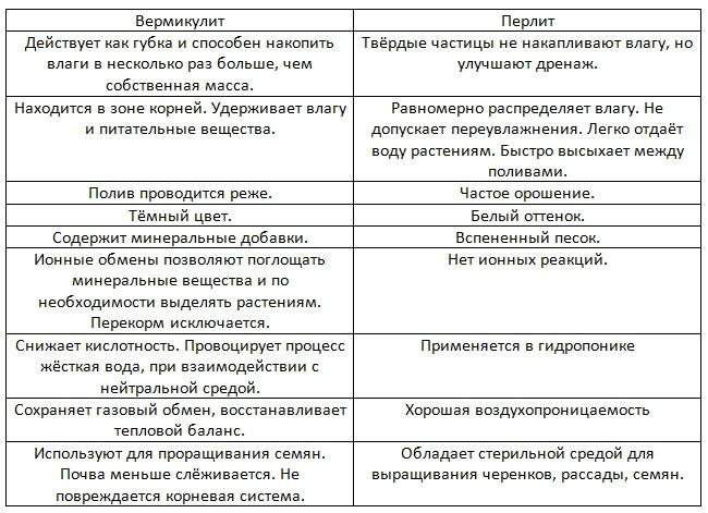 Вермикулит и перлит: вчем разница